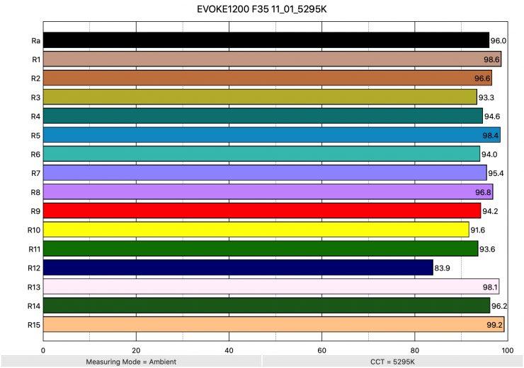 EVOKE1200 F35 11 01 5295K ColorRendering