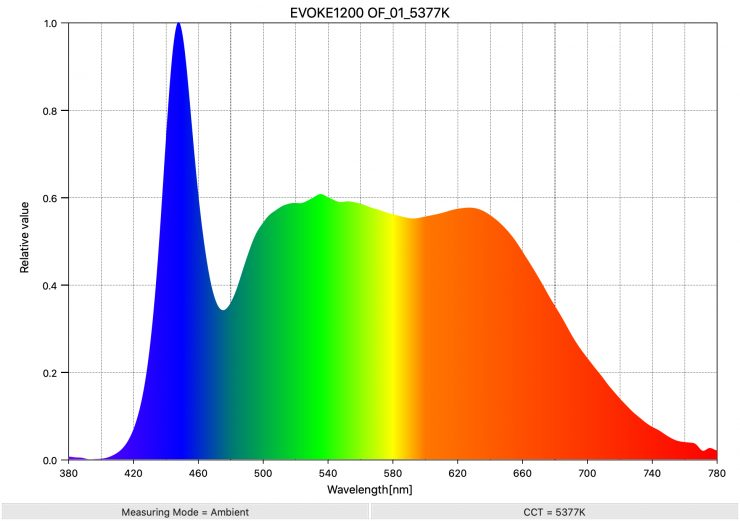 EVOKE1200 OF 01 5377K SpectralDistribution
