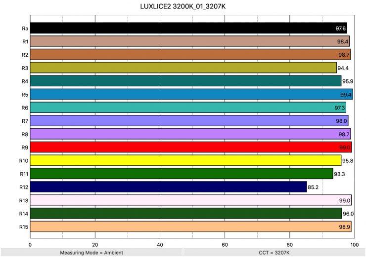 LUXLICE2 3200K 01 3207K ColorRendering