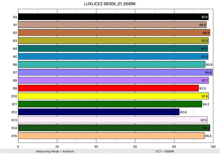 LUXLICE2 5600K 01 5589K ColorRendering